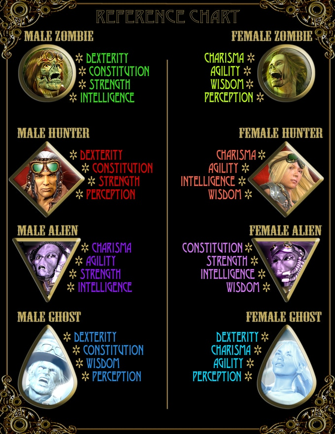 AGZ Character Trait Reference Card