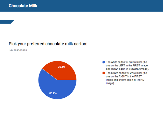 Survey results for the chocolate milk.