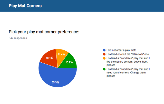 Survey results for the play mat.