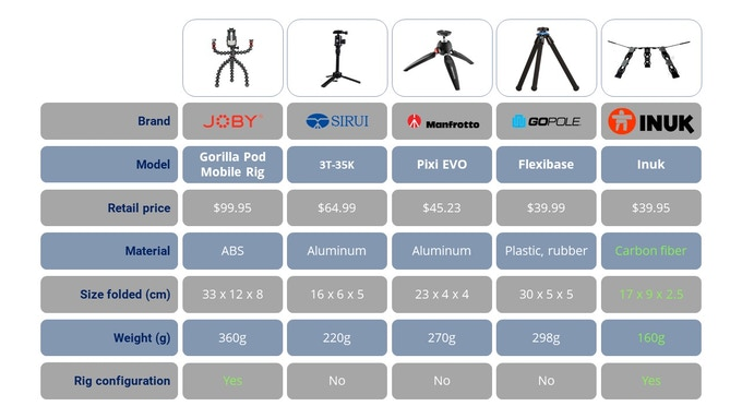 Comparison table Inuk vs other table and/or portable tripods