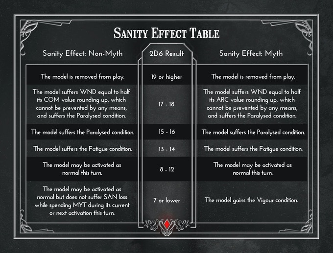 Mythos - Sanity Effect Table