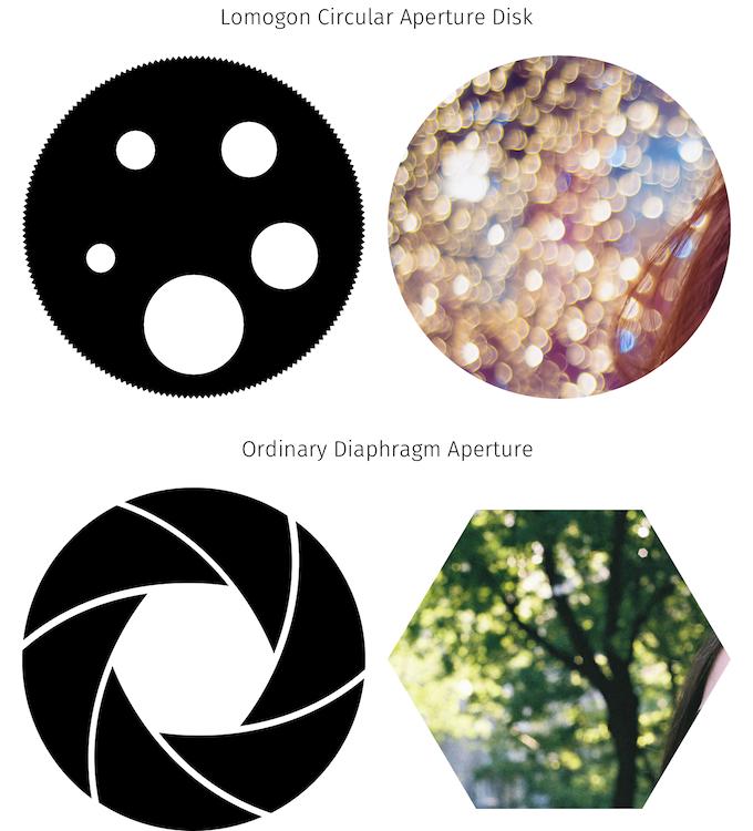 Bokeh comparison between the Lomogon and ordinary lenses