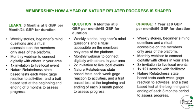 A Snapshot of What Membership Has on Offer