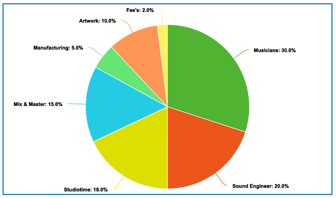 The Very Fab Pie Chart