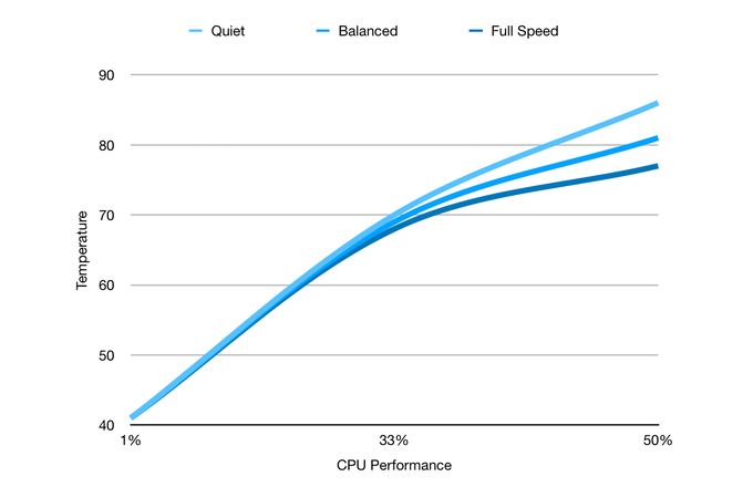 CPU Utilization versus CPU Temperature Without Standoff