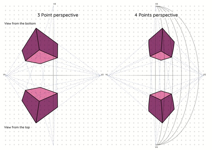 Three and four points perspective