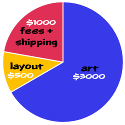 handy chart of what the funds will be going towards