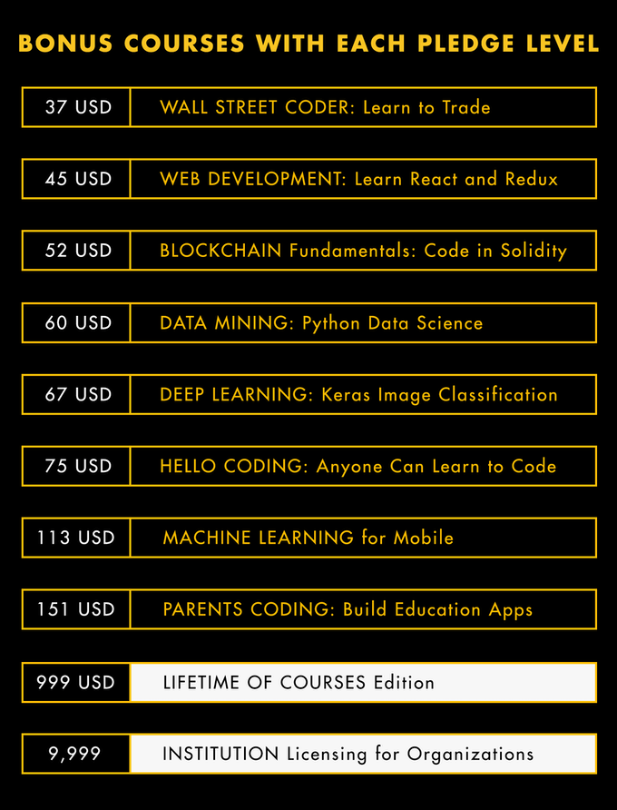Redeem bonus courses at each level!
