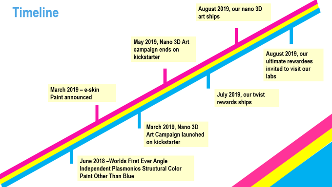 Nano 3D Art timeline