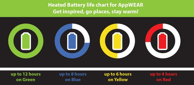 AppWEAR battery duration
