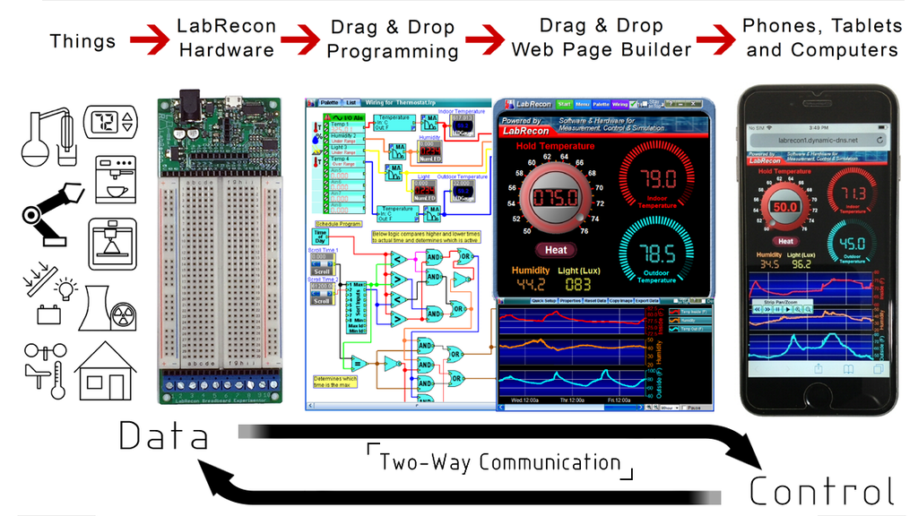 LabRecon: Drag & Drop Software and Hardware IoT Platform project video thumbnail