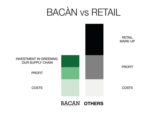 Bacan The First Watch That Saves The Planet By Bacan Kickstarter