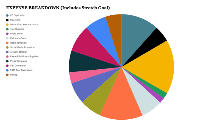 EXPENSE BREAKDOWN - INCLUDES STRETCH GOALS