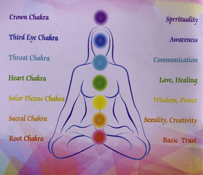 7 Chakra Colors And Their Meaning