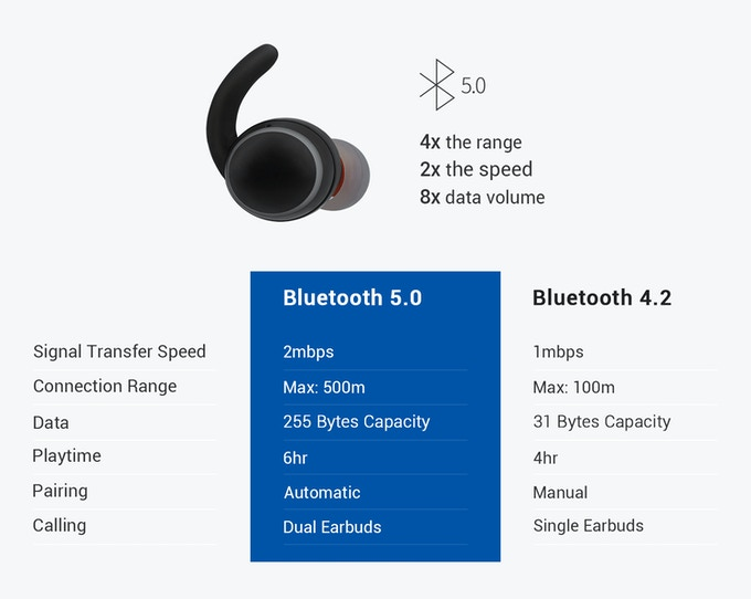 Digi-Mole Wireless Earbuds: Solid Connection & Better Sound by Digi