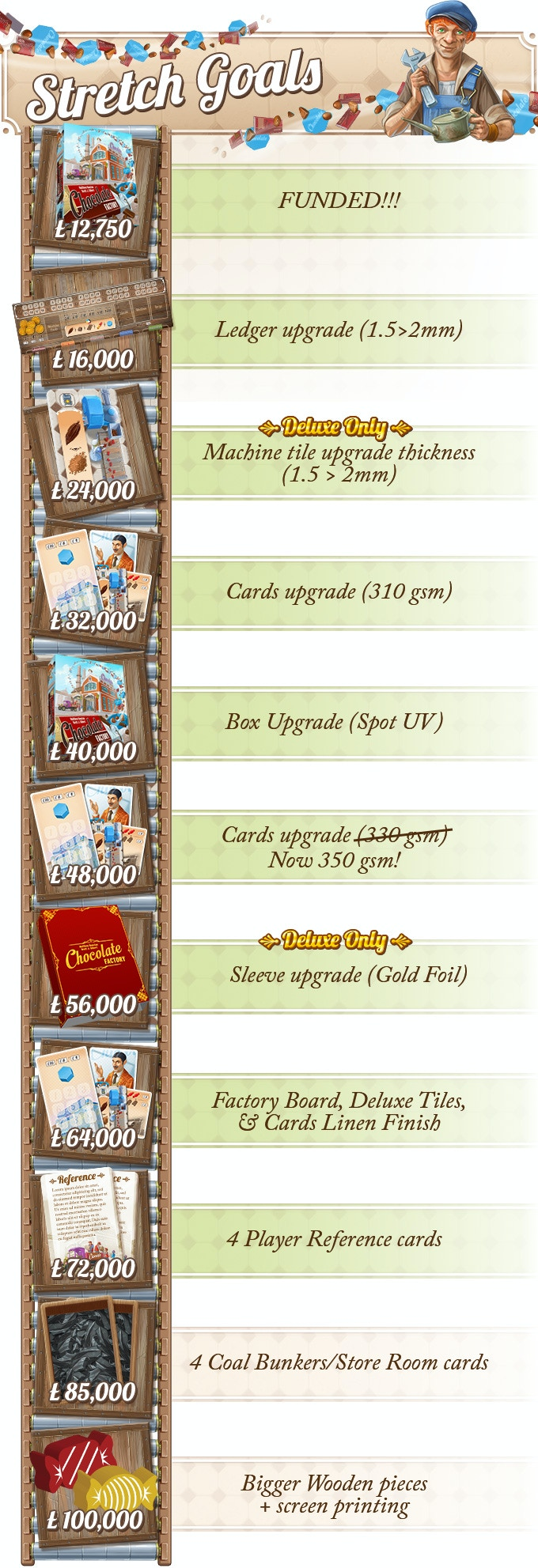 Final stretch goals revealed. Only 2 to go!