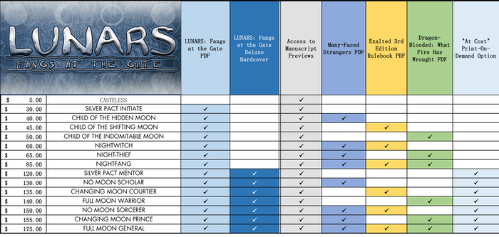Click to see the complete reward tier chart.