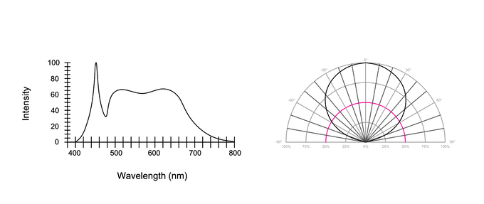 Electro-Optical Characteristics Curve