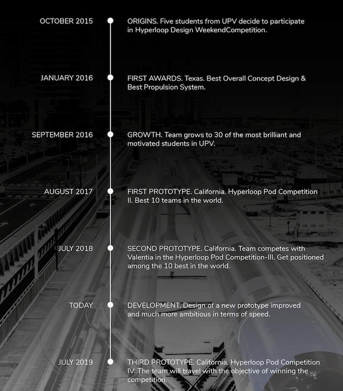 Timeline of Hyperloop UPV