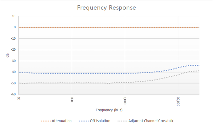 Frequency Response of Port MuxR Prototype (1Vpp @ 2.2pF)