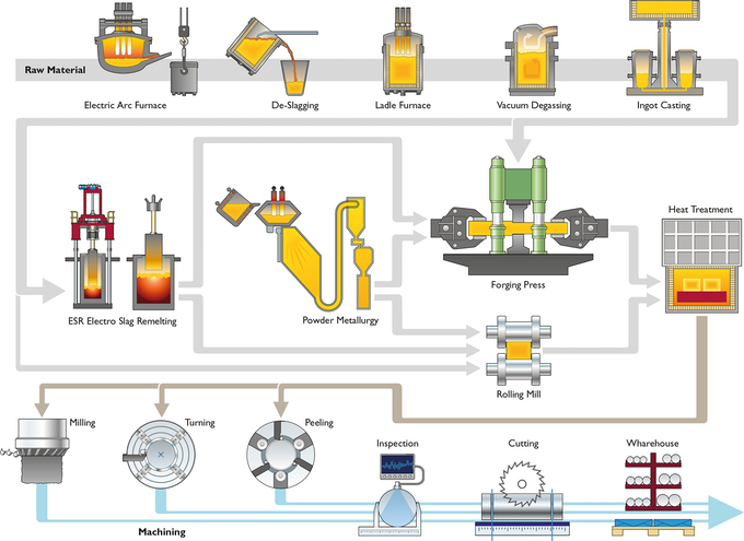 Uddeholm Particle Metallurgy Production Process