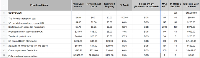 Table 2 - Click image to view open source Kickstarter Reward Analysis Spreadsheet.