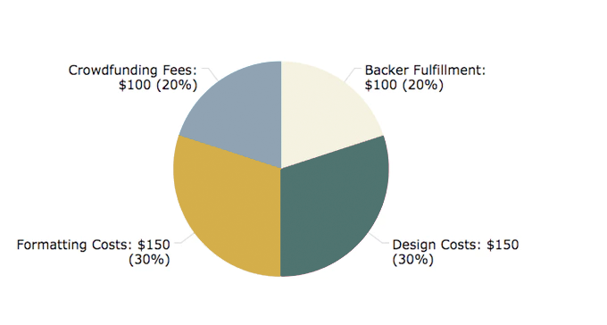 Here is the breakdown of costs for the $500 campaign goal. Anything above this amount will help to further improve the book!