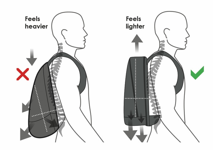 Our backpacks are ergonomically and symmetrically designed to sit perfectly balanced along your back and spine, and to feel lighter than traditional bags.