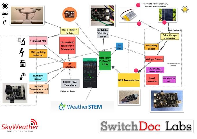 SkyWeather - A Raspberry Pi Weather Station for the Cloud