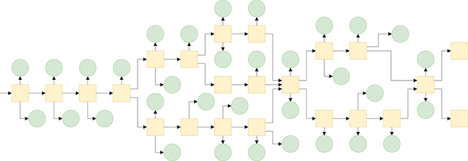 Flowchart showing a possible layout of the story (yellow) and puzzles (green).