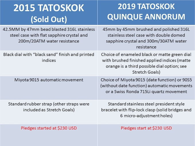 Several key differences (and one important similarity) between the original Tat (2015) and the all new Tat 5 yr. anniversary edition.