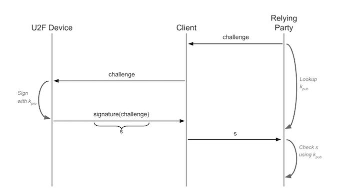 U2F protocol diagram