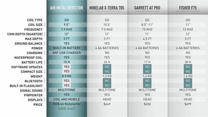 Air Metal Detector Comparison Table