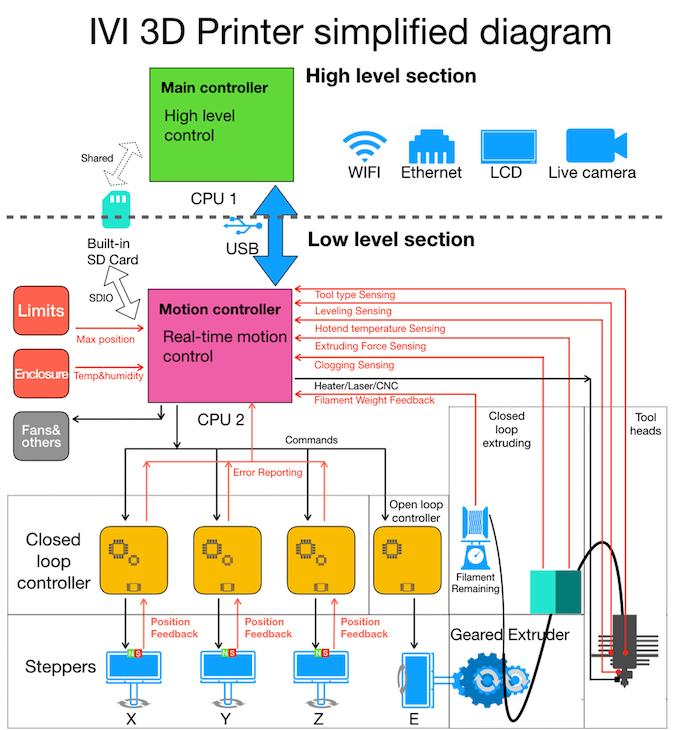 IVI: The Closed-Loop 3D Printer by IVI 3D — Kickstarter