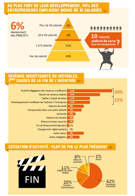 Source : Salon SME (étude réalisée par Créatests en septembre 2017)