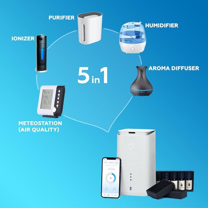 airzen multiple devices chart