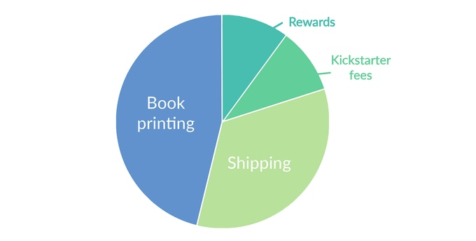 Finance breakdown - where 'rewards' covers all extra rewards including guest artist payments, and 'shipping' covers all P&P including overseas