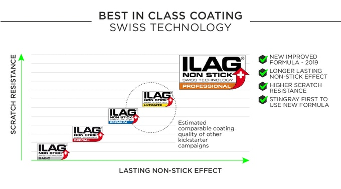 Probably the best coating in the market - Stingray is the first pan to use Ilag Professional