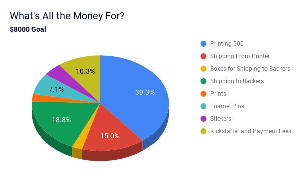 Budget breakdown for $8000 goal