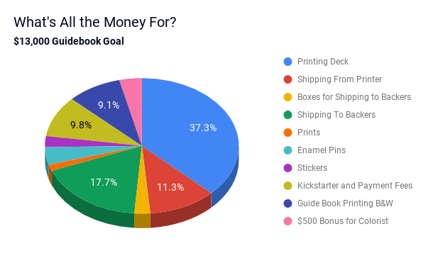 Budget breakdown for $13,000 printed guidebook stretch goal