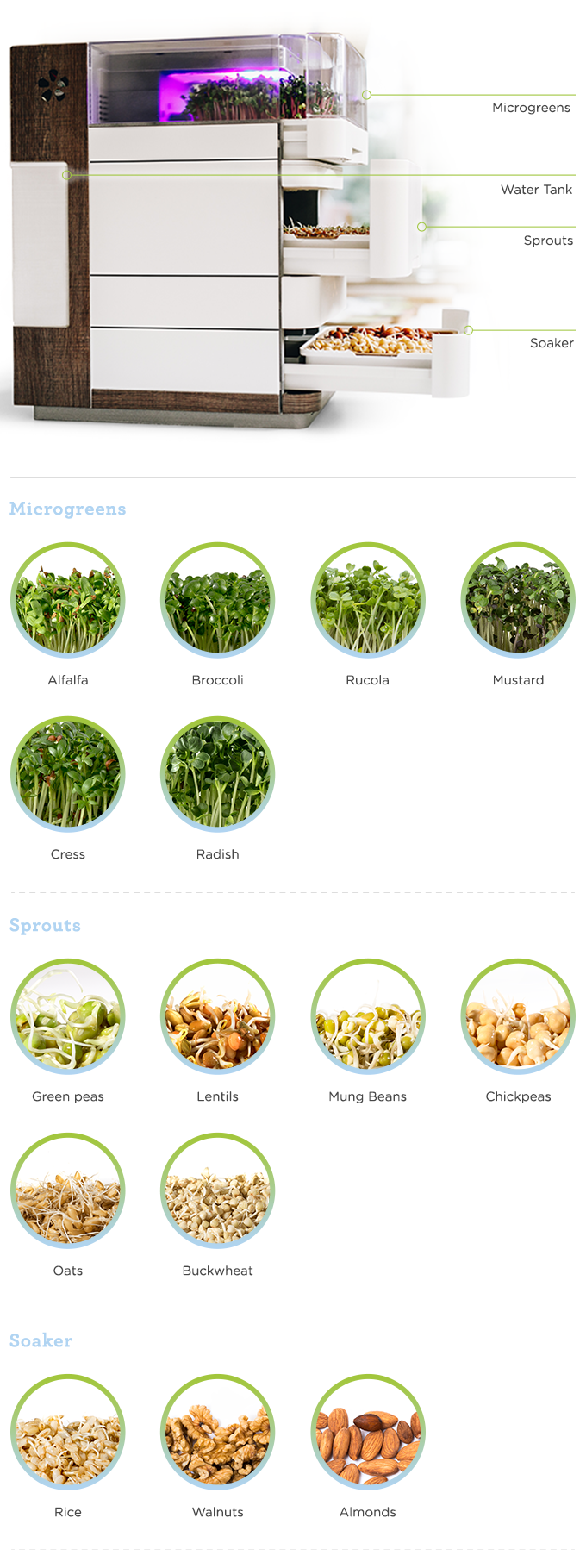 Produce 15 different types of natural and sustainable superfoods