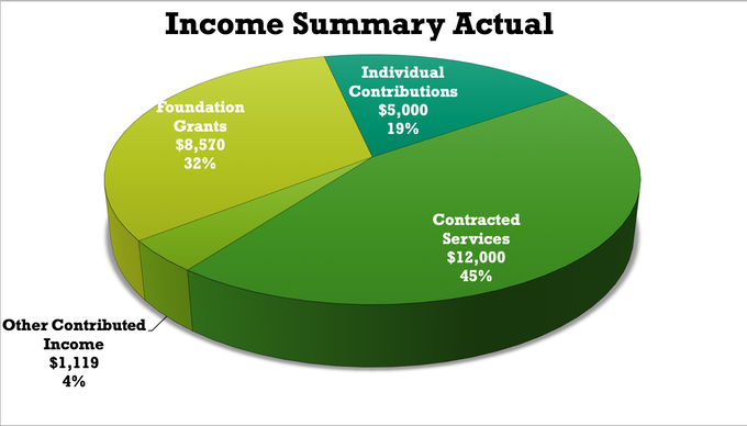 Crowdsourcing makes up nearly a quarter of our budgeted income.
