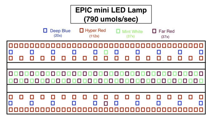 Above is a Basic Design Drawing of the EPIC Mini LED Lamp (Patent Pending) ! Shows the LED Spectrum Layout which has been Engineered Using Most Recent LED Tech from OSRAM Opto Semiconductors !