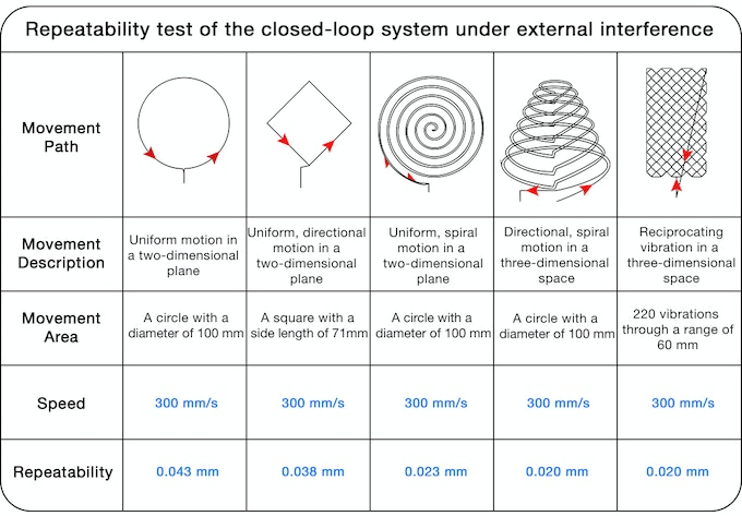 Repeatability test result of the closed-loop system under external interference.
