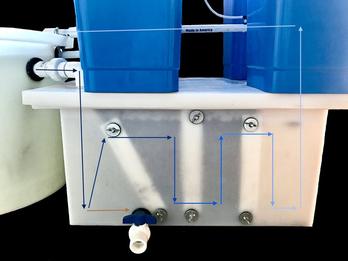 Close Up of EPIC AquaGrow Mini Clarifier/Bio-Filter Reactor! Arrows Show the Flow Process through the Reactor; Arrow Color Represents Waste Content with Lighter Shades = Cleaner Solution!