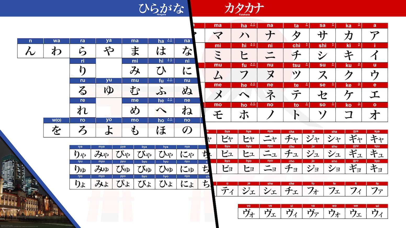 Learn Kana in Japanese (A set to learn Hiragana & Katakana
