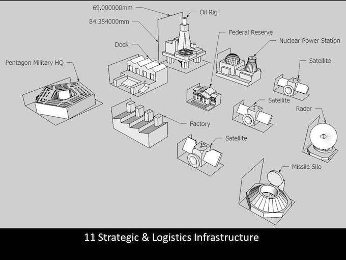 Strategic & Logistics Infrastructure
