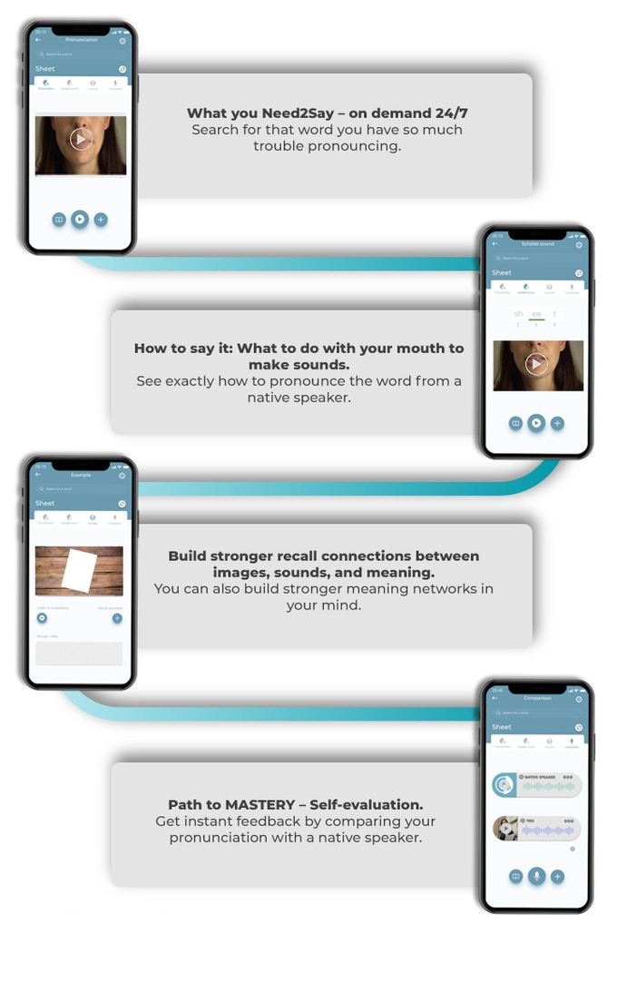 The NEED2SAY Mobile Language App by Oscar R Garcia-Sanchez — Kickstarter