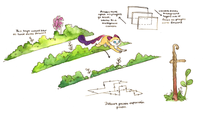 Concept art showing how Lunie can jump between different layers in each of the worlds to explore further