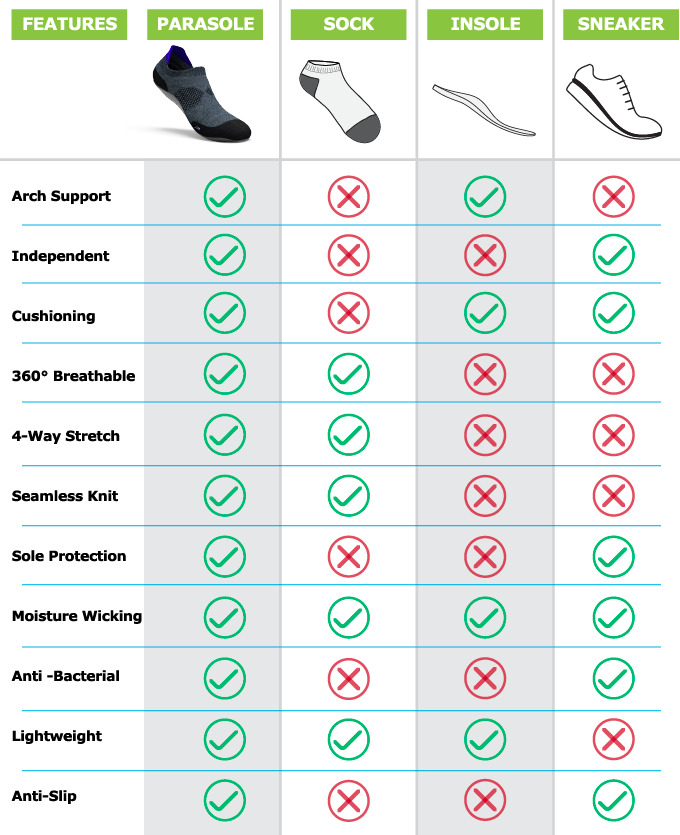 wearable products